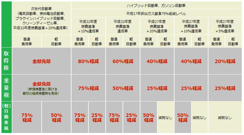 ECO_genzei